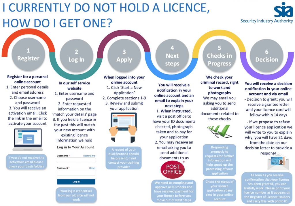 SIA license info graphic
