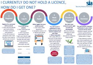 SIA license info graphic